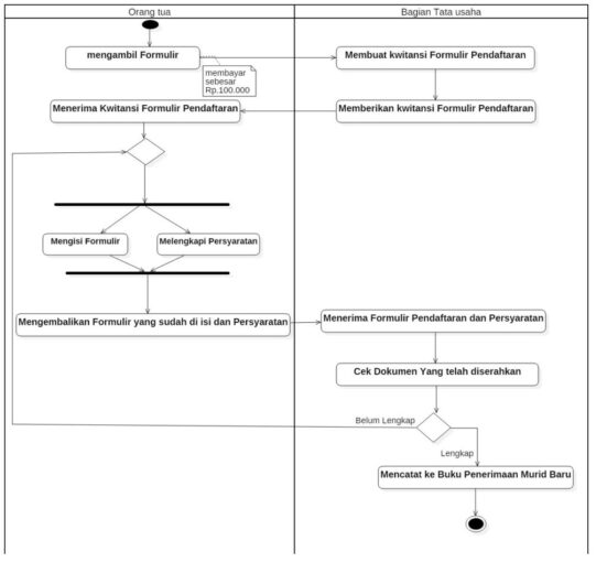 contoh soal activity diagram